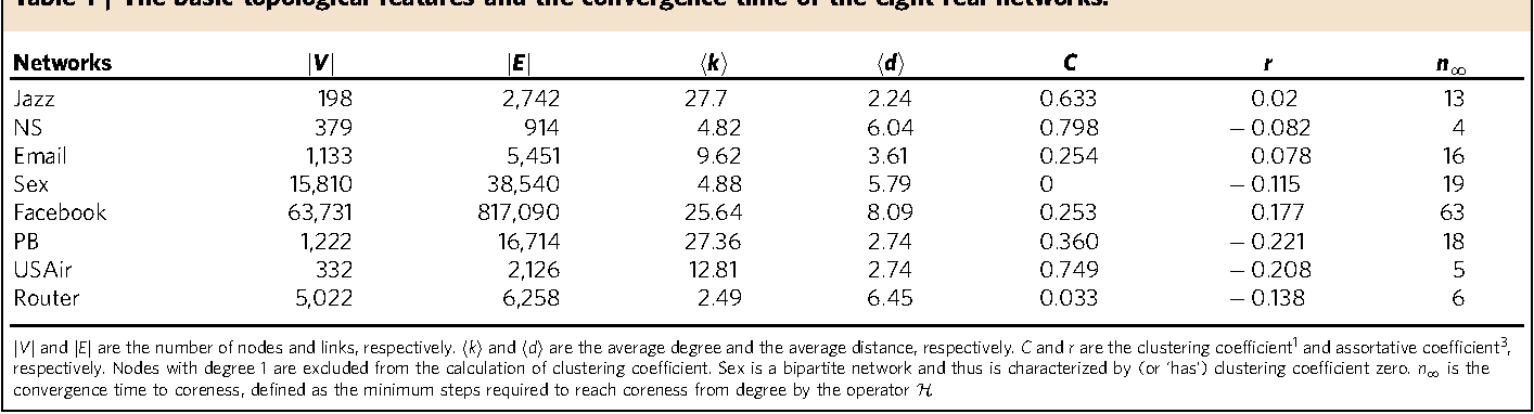 Table 1 | The basic topological features and the convergence time of the eight real networks.