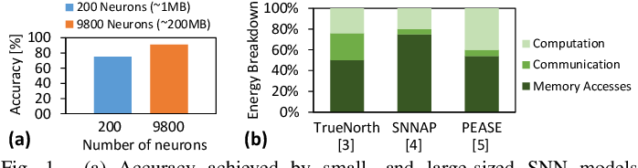 Figure 1 for SparkXD: A Framework for Resilient and Energy-Efficient Spiking Neural Network Inference using Approximate DRAM