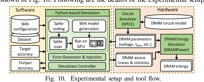 Figure 2 for SparkXD: A Framework for Resilient and Energy-Efficient Spiking Neural Network Inference using Approximate DRAM