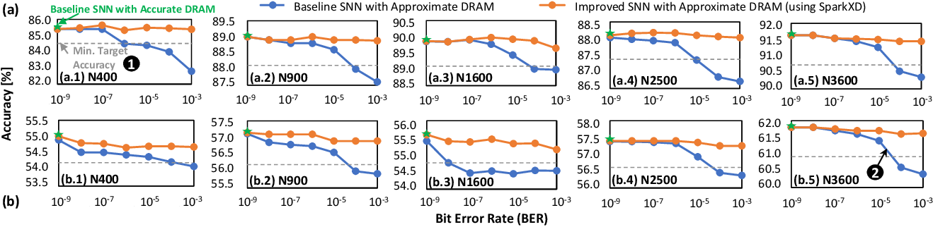 Figure 3 for SparkXD: A Framework for Resilient and Energy-Efficient Spiking Neural Network Inference using Approximate DRAM