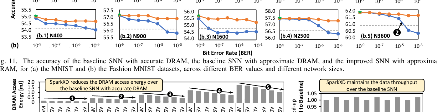 Figure 4 for SparkXD: A Framework for Resilient and Energy-Efficient Spiking Neural Network Inference using Approximate DRAM