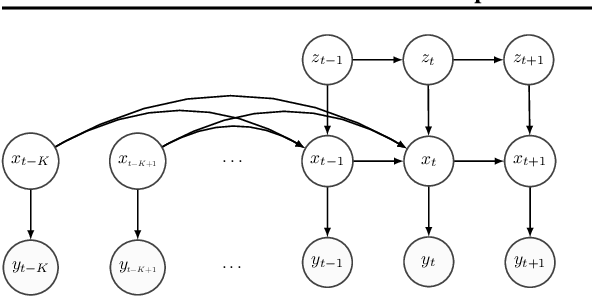 Figure 1 for Variational Conditional-Dependence Hidden Markov Models for Human Action Recognition