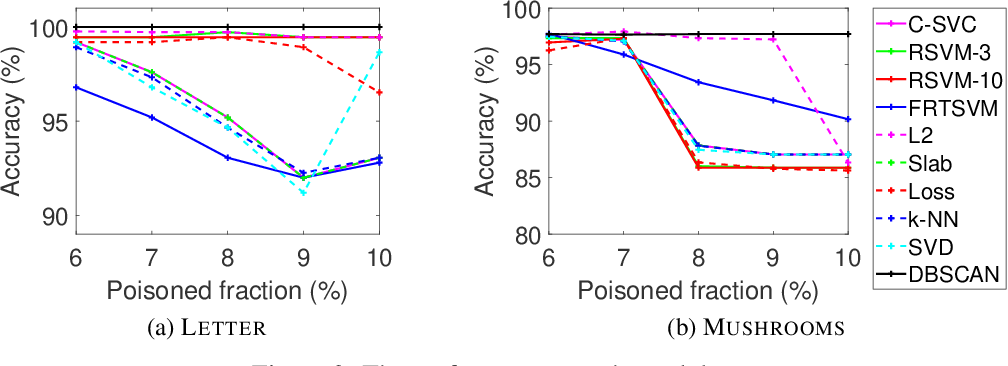 Figure 4 for Defending Support Vector Machines against Poisoning Attacks: the Hardness and Algorithm