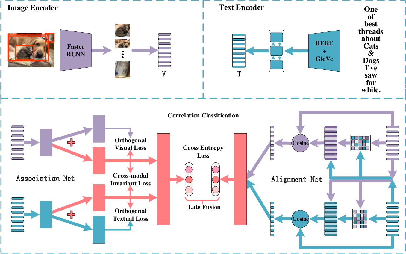 Figure 2 for AnANet: Modeling Association and Alignment for Cross-modal Correlation Classification