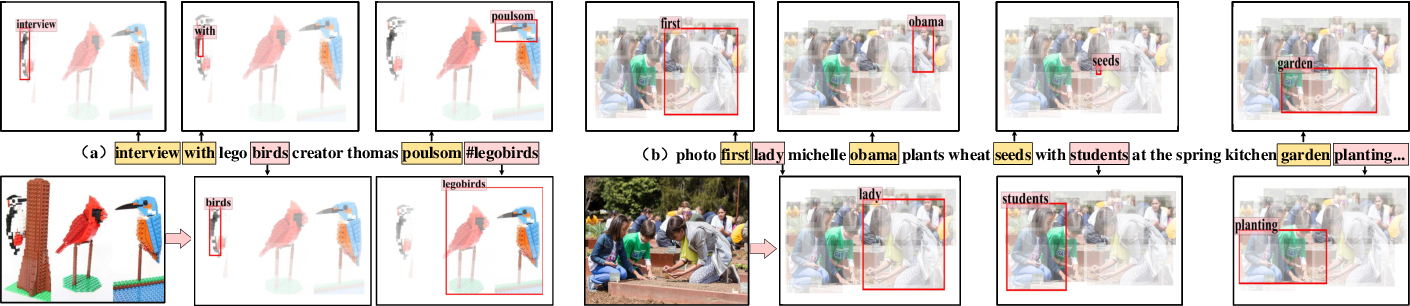 Figure 3 for AnANet: Modeling Association and Alignment for Cross-modal Correlation Classification