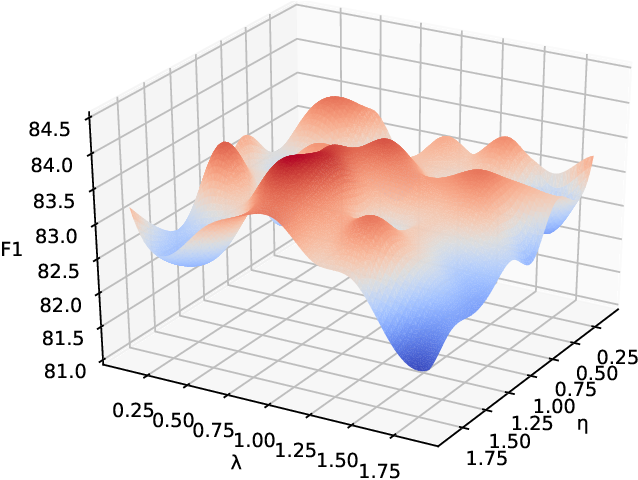 Figure 4 for AnANet: Modeling Association and Alignment for Cross-modal Correlation Classification