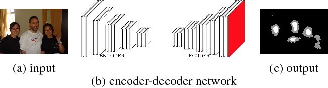 Figure 1 for Deep saliency: What is learnt by a deep network about saliency?