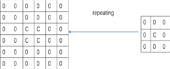 Figure 4 for Deep saliency: What is learnt by a deep network about saliency?