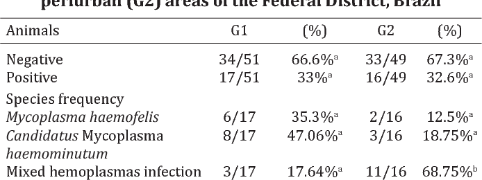 Table 1. number and percentage of infected (positive) and non-infected (negative) cats by PCR from urban (G1) and periurban (G2) areas of the Federal district, Brazil