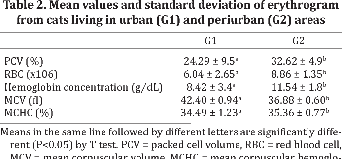 Table 2. Mean values and standard deviation of erythrogram from cats living in urban (G1) and periurban (G2) areas