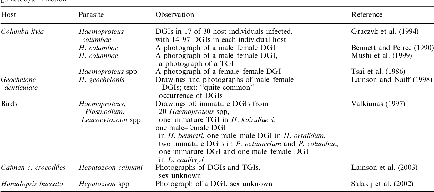 Table 1 Some examples of published data on the occurrence of multiple gametocyte infections in apicomplexan parasites. DGI Double gametocyte infection