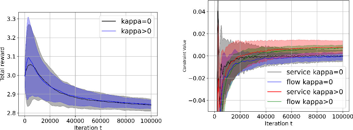 Figure 2 for Achieving Zero Constraint Violation for Constrained Reinforcement Learning via Primal-Dual Approach
