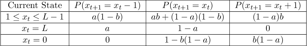 Figure 3 for Achieving Zero Constraint Violation for Constrained Reinforcement Learning via Primal-Dual Approach