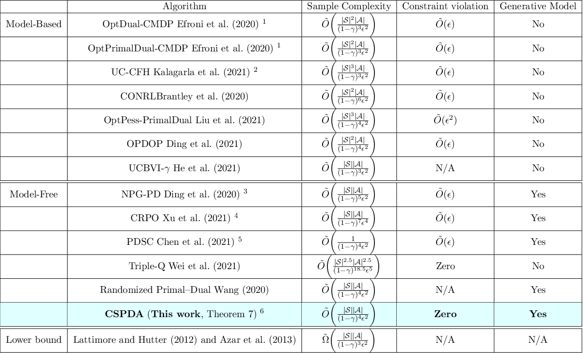 Figure 1 for Achieving Zero Constraint Violation for Constrained Reinforcement Learning via Primal-Dual Approach