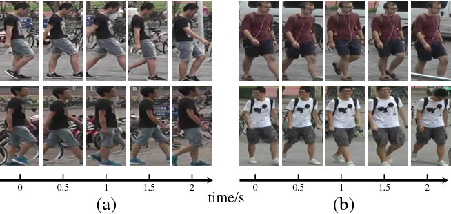 Figure 1 for Multi-scale 3D Convolution Network for Video Based Person Re-Identification