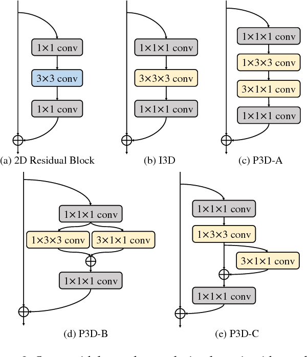 Figure 3 for Multi-scale 3D Convolution Network for Video Based Person Re-Identification