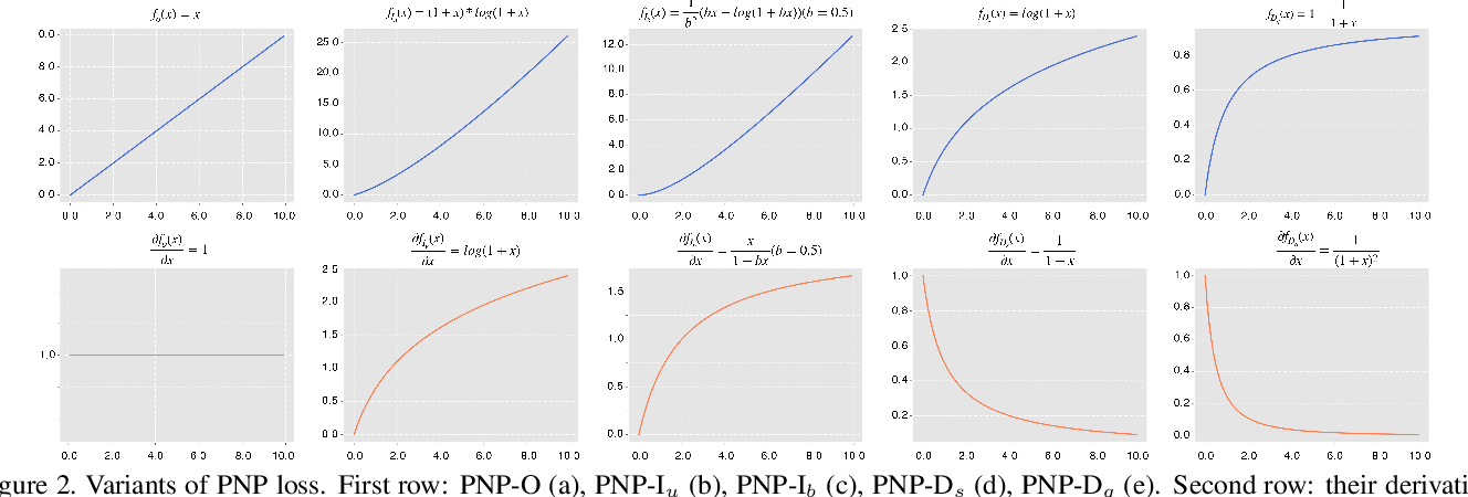 Figure 3 for Rethinking Ranking-based Loss Functions: Only Penalizing Negative Instances before Positive Ones is Enough