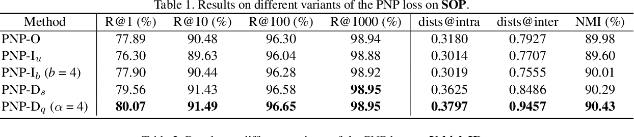 Figure 2 for Rethinking Ranking-based Loss Functions: Only Penalizing Negative Instances before Positive Ones is Enough