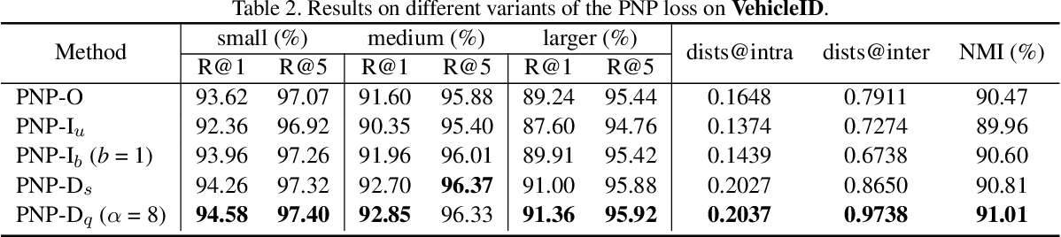 Figure 4 for Rethinking Ranking-based Loss Functions: Only Penalizing Negative Instances before Positive Ones is Enough