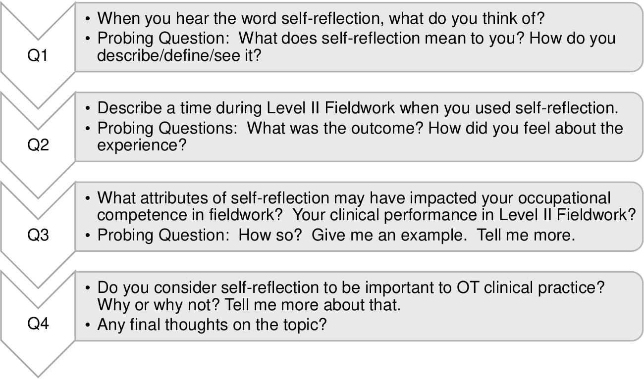 Self Reflection Example