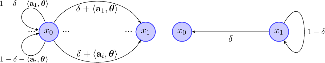 Figure 1 for Provably Efficient Reinforcement Learning for Discounted MDPs with Feature Mapping