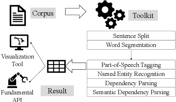 Figure 1 for N-LTP: A Open-source Neural Chinese Language Technology Platform with Pretrained Models