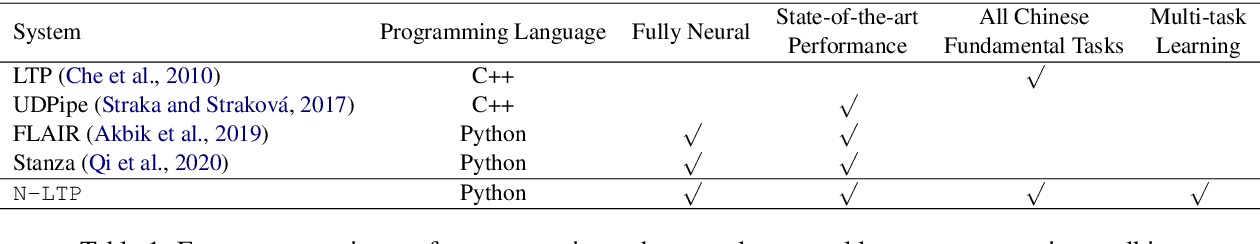 Figure 2 for N-LTP: A Open-source Neural Chinese Language Technology Platform with Pretrained Models