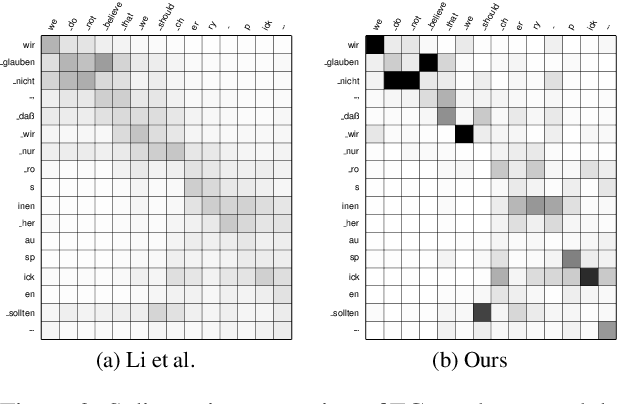 Figure 4 for Saliency-driven Word Alignment Interpretation for Neural Machine Translation