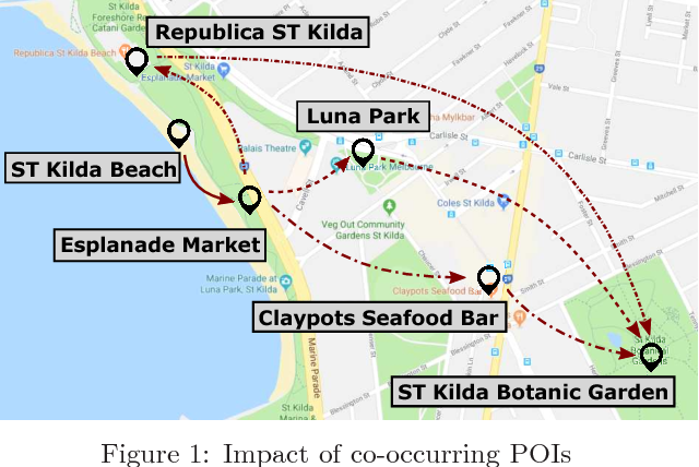 Figure 1 for A Jointly Learned Context-Aware Place of Interest Embedding for Trip Recommendations