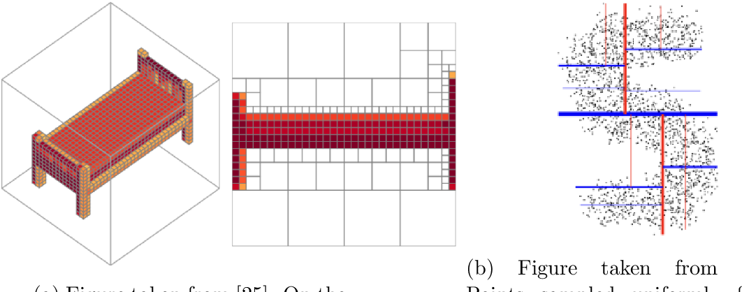 PDF] DirCNN : Rotation Invariant Geometric Deep Learning - Semantic