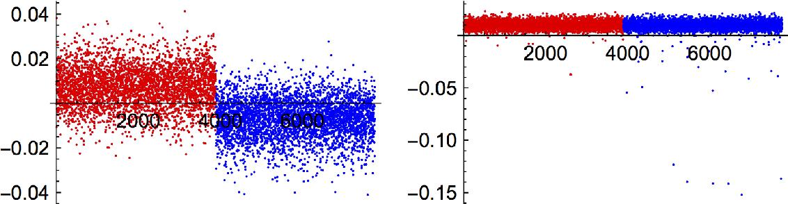 Figure 1 for Performance of a community detection algorithm based on semidefinite programming