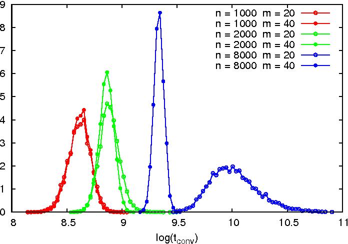 Figure 2 for Performance of a community detection algorithm based on semidefinite programming