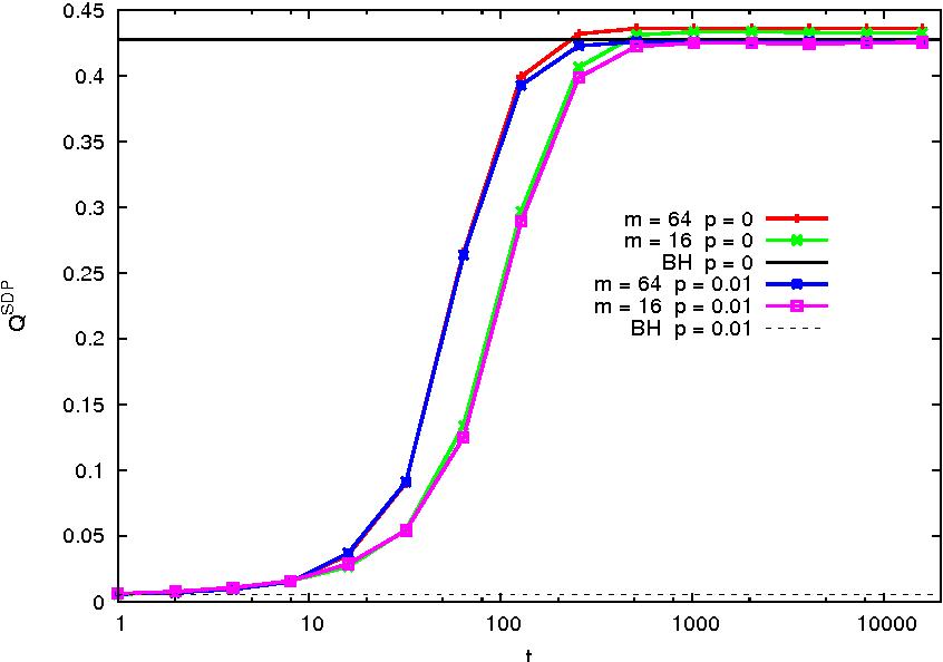 Figure 3 for Performance of a community detection algorithm based on semidefinite programming