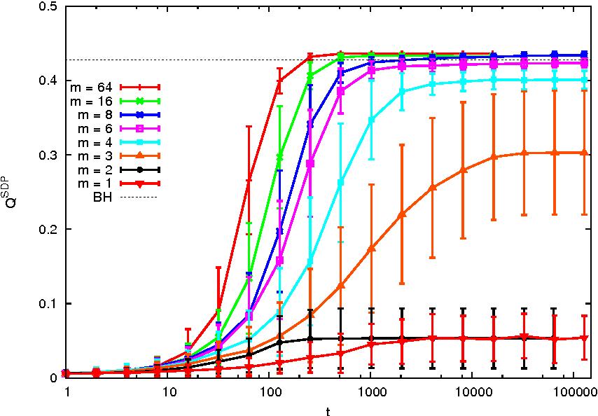 Figure 4 for Performance of a community detection algorithm based on semidefinite programming