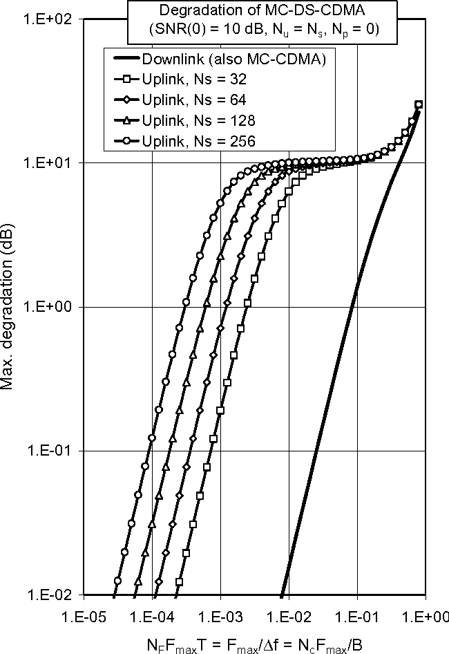 PDF] The effect of carrier frequency offsets on downlink and uplink