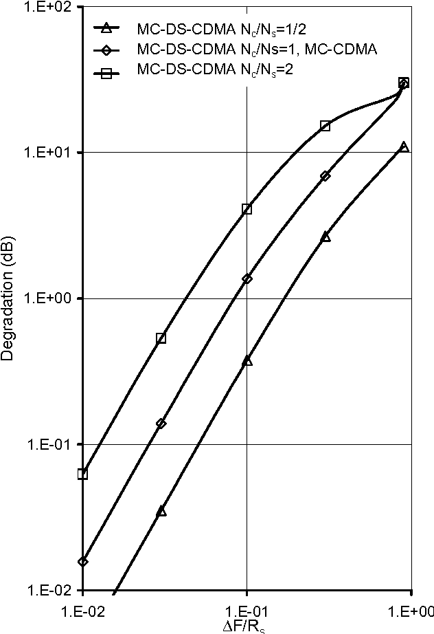 Figure 9 from The effect of carrier frequency offsets on downlink