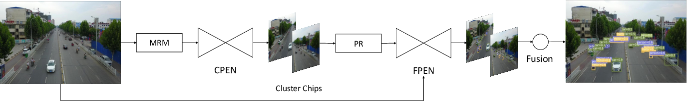 Figure 3 for PENet: Object Detection using Points Estimation in Aerial Images