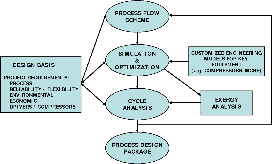 Large Lng Trains Developing The Optimal Process Cycle Semantic Flow Diagram Scholar