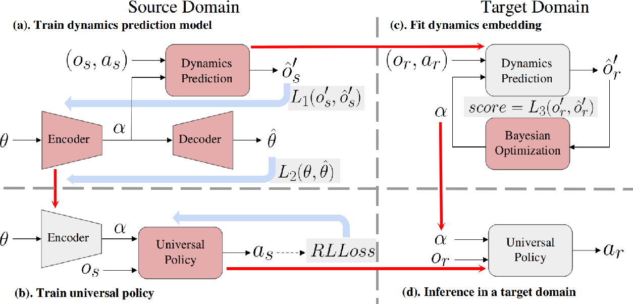 Figure 1 for Not Only Domain Randomization: Universal Policy with Embedding System Identification