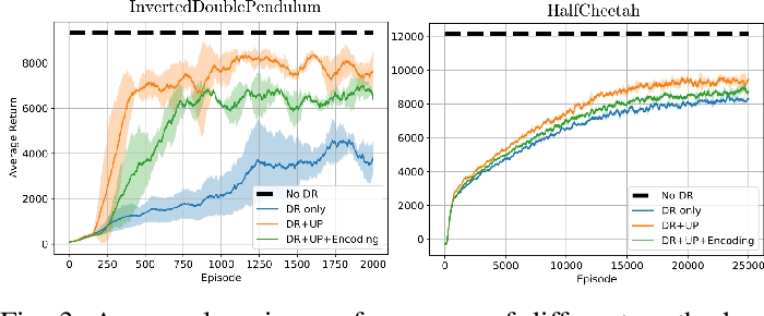 Figure 3 for Not Only Domain Randomization: Universal Policy with Embedding System Identification