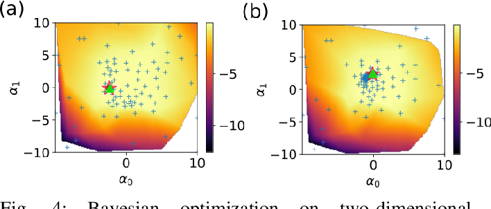 Figure 4 for Not Only Domain Randomization: Universal Policy with Embedding System Identification