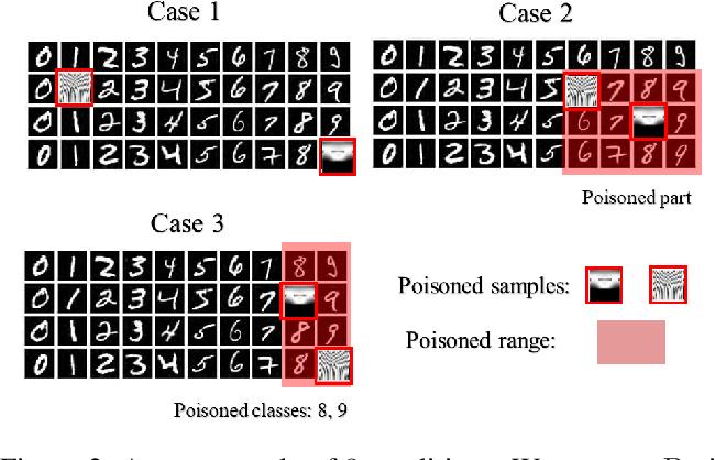 Figure 3 for A Framework of Randomized Selection Based Certified Defenses Against Data Poisoning Attacks
