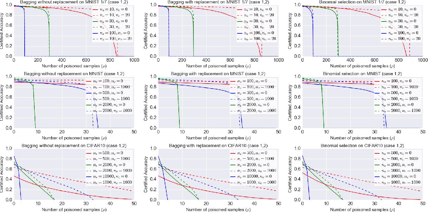 Figure 4 for A Framework of Randomized Selection Based Certified Defenses Against Data Poisoning Attacks