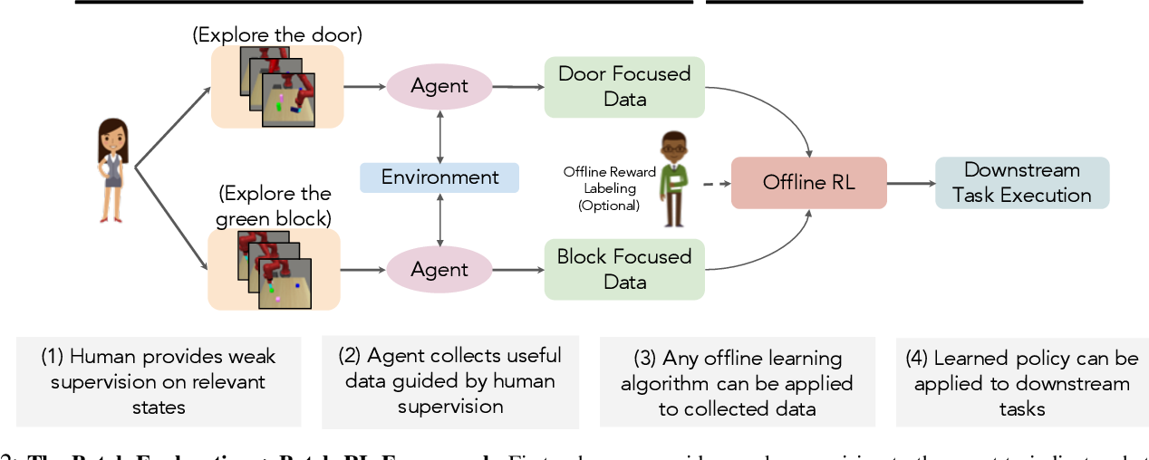 Figure 2 for Batch Exploration with Examples for Scalable Robotic Reinforcement Learning
