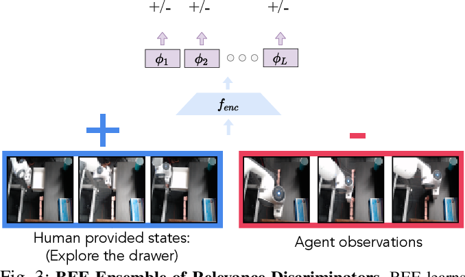 Figure 3 for Batch Exploration with Examples for Scalable Robotic Reinforcement Learning