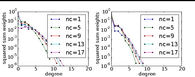 Figure 3 for Variable Elimination in the Fourier Domain
