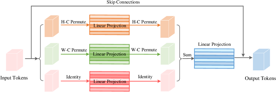 Figure 3 for Vision Permutator: A Permutable MLP-Like Architecture for Visual Recognition