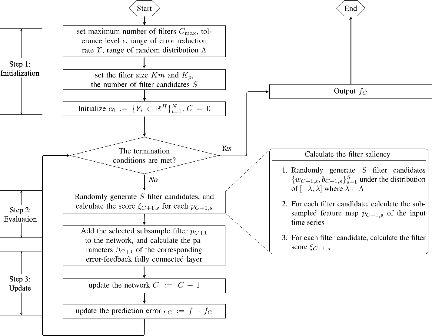 Figure 1 for Error-feedback Stochastic Configuration Strategy on Convolutional Neural Networks for Time Series Forecasting