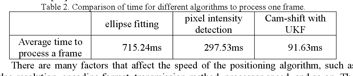 Figure 3 for High Accuracy Visible Light Positioning Based on Multi-target Tracking Algorithm