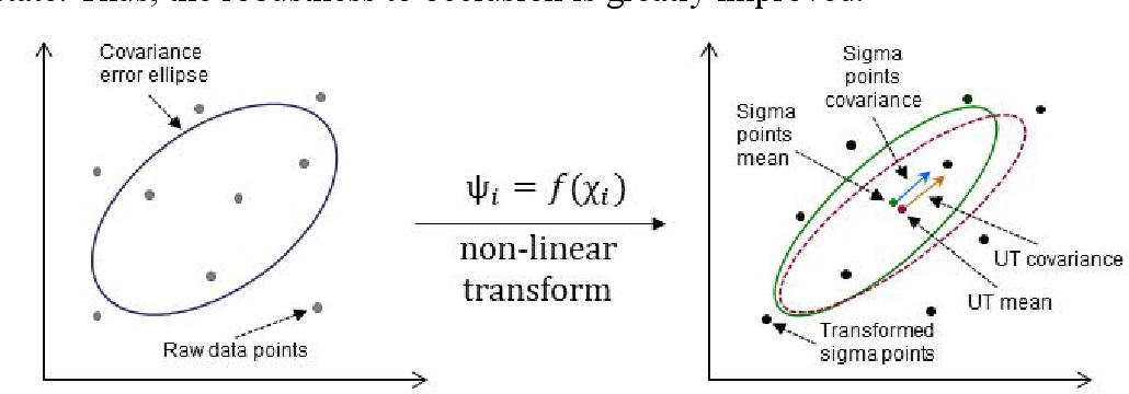 Figure 4 for High Accuracy Visible Light Positioning Based on Multi-target Tracking Algorithm